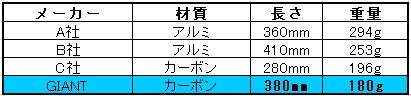 シートピラー重量_1